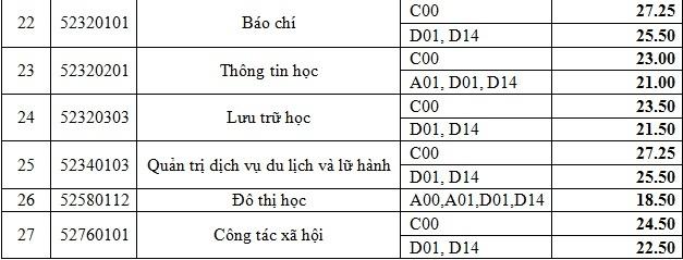 Bao chi va Du lich co diem chuan cao nhat truong Nhan van TP.HCM hinh anh 3