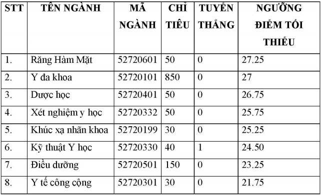 DH Y khoa Pham Ngoc Thach cong bo diem trung tuyen 2017 hinh anh 1