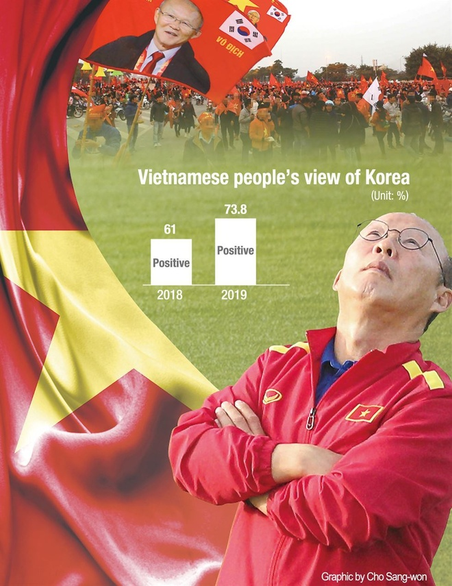 Nguoi Viet thien cam hon voi Han Quoc nho 'con sot' Park Hang Seo hinh anh 1