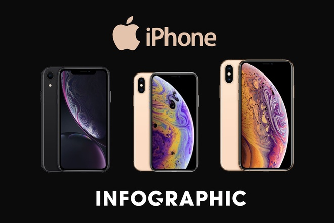 Nen mua iPhone XS, XS Max hay iPhone XR? hinh anh