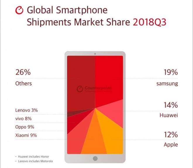 Apple bi Huawei vuot mat quy thu 2 lien tiep hinh anh 1