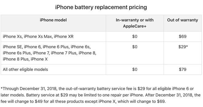 Dot thay pin iPhone gia re o VN sap ket thuc hinh anh 1