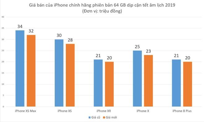 Giá bán của các mẫu iPhone chính hãng phiên bản 64 GB tại Việt Nam.