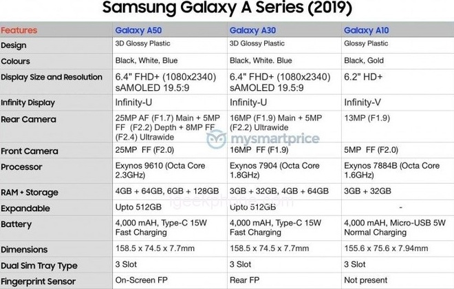 Galaxy A50 lo dien: 3 camera sau, cam bien van tay duoi kinh hinh anh 2
