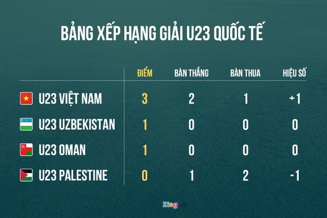 Olympic Viet Nam se vo dich neu thang Oman hinh anh 2