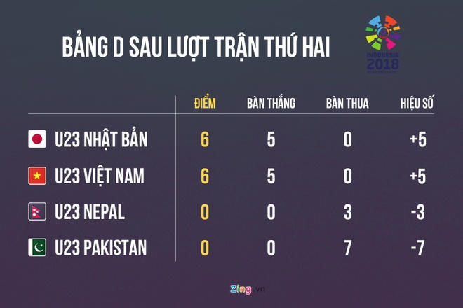 Danh bai Nepal 2-0, Olympic Viet Nam vao vong knock-out ASIAD hinh anh 2