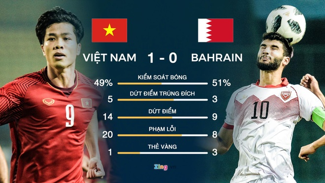ASIAD 2018,  Olympic Viet Nam,  Olympic Bahrain anh 4