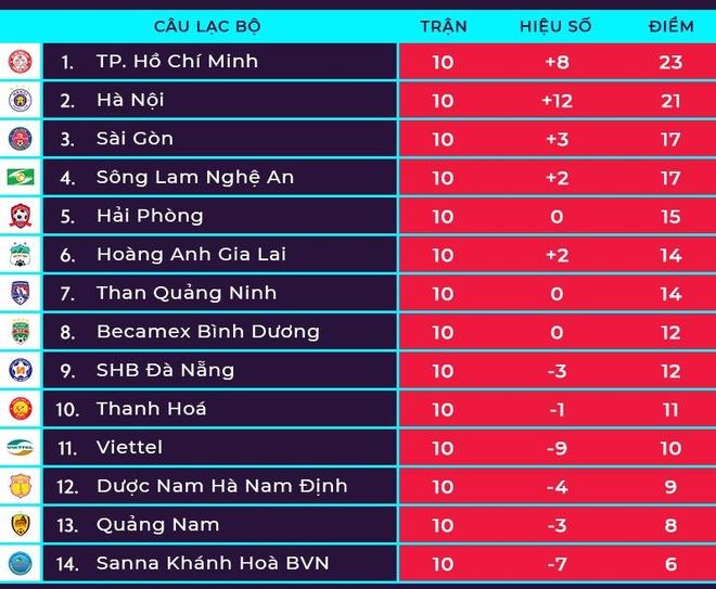Bui Tien Dung vao top 5 pha cuu thua vong 10 V.League hinh anh 2