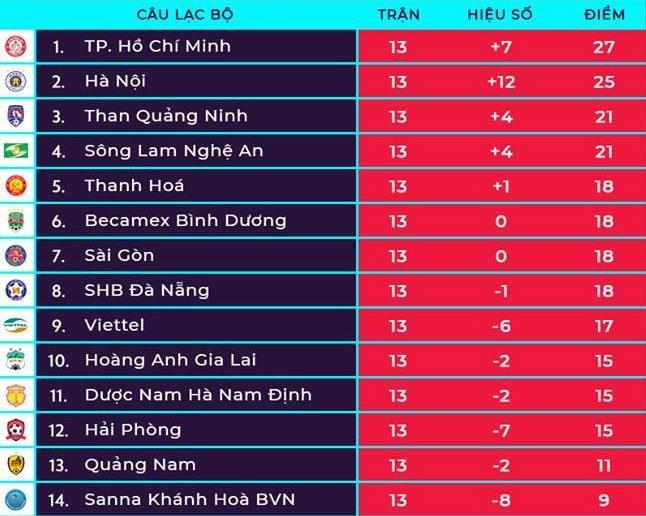 HLV Phan Thanh Hung khong hai long du doi Quang Ninh thang tran hinh anh 2