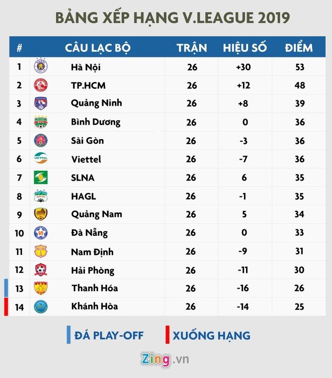 Cau thu Hai Phong lom go ma o vong cuoi V.League 2019 hinh anh 2