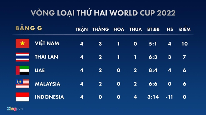 Viet Nam hon Thai Lan 20 bac tren bang xep hang moi cua FIFA hinh anh 3