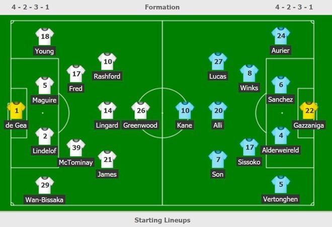 Rashford lập cú đúp khiến Mourinho nhận thất bại đầu tiên cùng Spurs