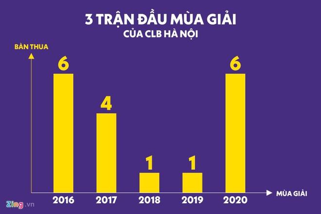 Tuyen thu U23 Viet Nam co giup CLB Ha Noi giai bai toan khung hoang? anh 3