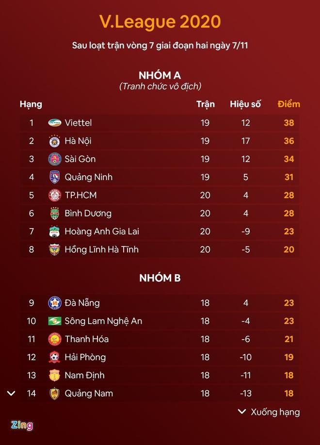 'Thang hay thua CLB Sai Gon,  Viettel cung thanh cong' anh 2