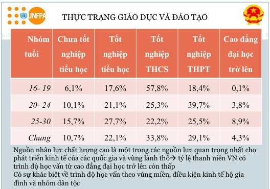 Hon 10% thanh nien Viet Nam chua tot nghiep tieu hoc hinh anh 2