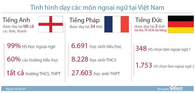 Tieng Nga, tieng Trung dang duoc day o Viet Nam nhu the nao? hinh anh 2