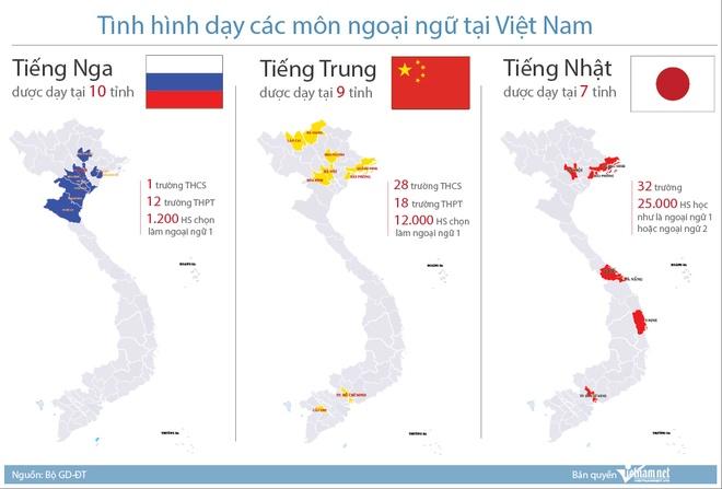 Tieng Nga, tieng Trung dang duoc day o Viet Nam nhu the nao? hinh anh 1