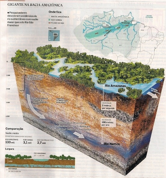 Nhung dieu ky la trong rung Amazon hinh anh 12 Sông Rio Hamza: Mọi người đều biết sông Amazon, nhưng còn một dòng sông khác không kém phần quan trọng ở khu rừng này. Tiếc là bạn sẽ không thể thấy nó trên bản đồ. Rio Hamza là một dòng sông ngầm rộng hơn nhiều so với sông Amazon, với lưu lượng nước gấp 40 lần sông Thames ở Anh.