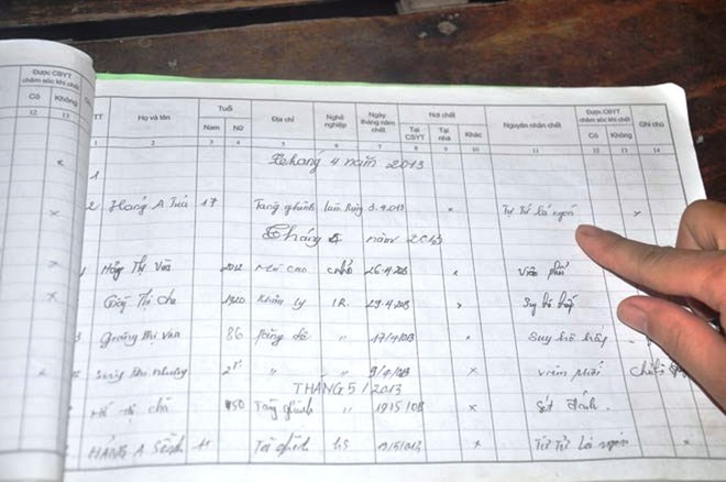 Danh sách người ăn lá ngón tự tử nối dài trong cuốn sổ tử.