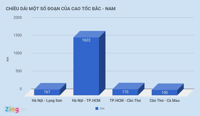 Du an cao toc Bac - Nam phia dong anh 2