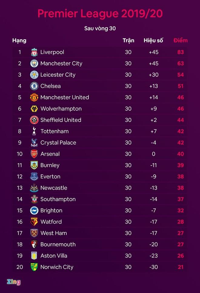 truc tiep Man City vs Burnley anh 2