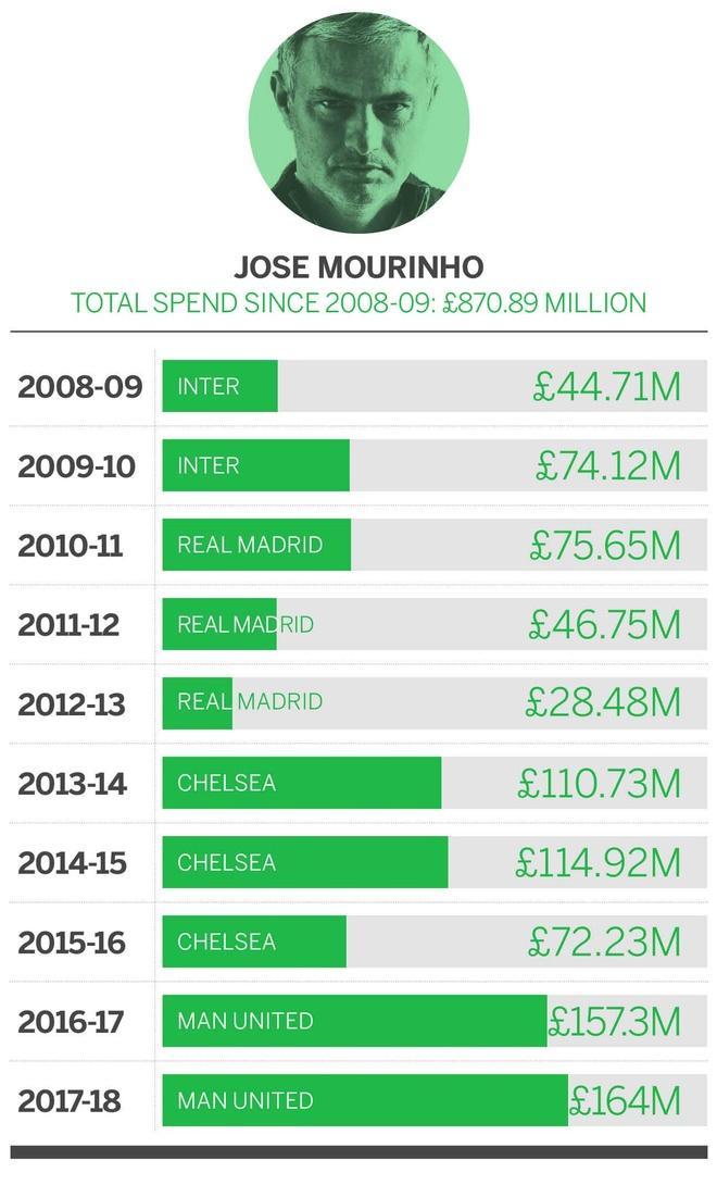 Jose Mourinho va that bai o diep vu chong lai ca the gioi hinh anh 6