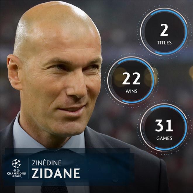 Zidane: Tu thu phuc Ronaldo den 'vi dai nhat the gioi' hinh anh 5