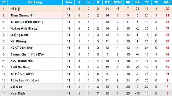 CLB Ha Noi 4-0 CLB Khanh Hoa: Quang Hai da phat dep mat hinh anh 2