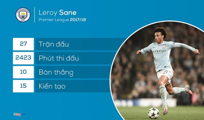 DT Duc du World Cup 2018: Sao Man City bat ngo bi loai hinh anh 2