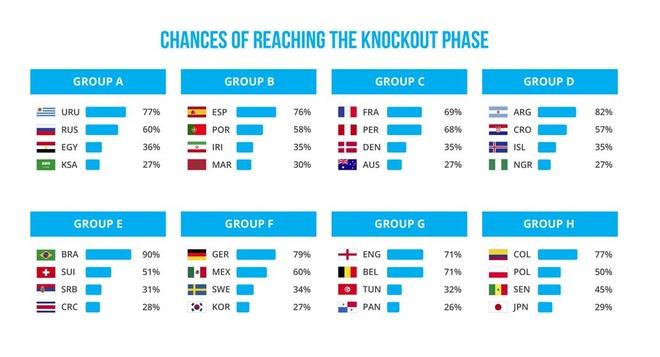 Ronaldo chi co 4% kha nang vo dich World Cup hinh anh 3