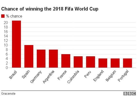 Ronaldo chi co 4% kha nang vo dich World Cup hinh anh 1
