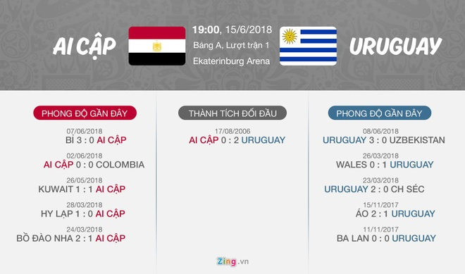 Ai Cap gap Uruguay: Salah hay Suarez se ghi dau an o World Cup? hinh anh 4