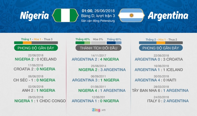 Argentina vs Nigeria,  Messi,  World Cup anh 6