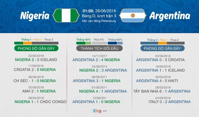 Argentina vs Nigeria: Messi giuong doi canh phuong hoang hinh anh 6