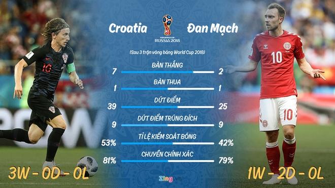 Croatia gap Dan Mach: Cho giay chung nhan 'ngua o' hinh anh 4