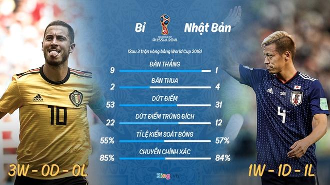 Bi gap Nhat Ban: 'Samurai xanh' tam biet World Cup? hinh anh 4
