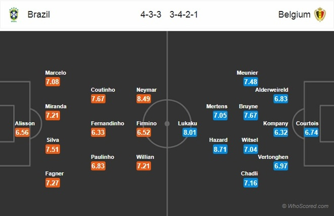 Brazil vs Bi: Hazard 'khong co cua' do voi Neymar hinh anh 5