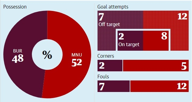 MU thang Burnley 2-0: May ma Mourinho con Lukaku hinh anh 3