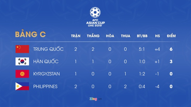 De bep Philippines, DT Trung Quoc gianh ve vao vong 1/8 Asian Cup 2019 hinh anh 2