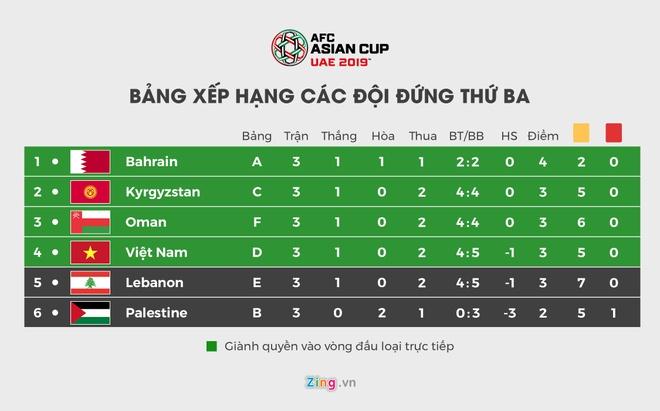 Viet Nam gianh ve vao vong 1/8 Asian Cup nho hon Lebanon chi so phu hinh anh 2