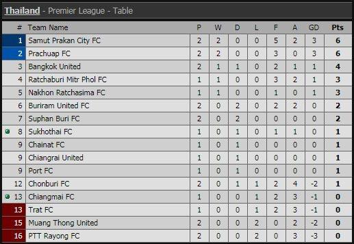 Van Lam de lot luoi, Muangthong United thua tran thu 2 lien tiep hinh anh 2