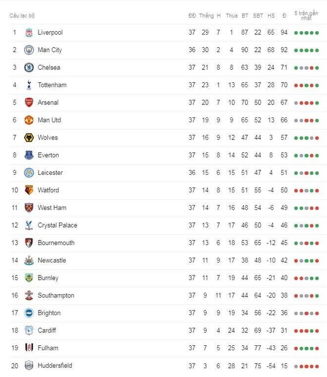 Leicester vs Man City: Moi han cua HLV Rodgers hinh anh 4