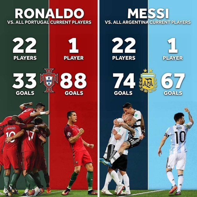 Thong so cho thay Ronaldo xuat sac hon Messi o cap do DTQG hinh anh 1