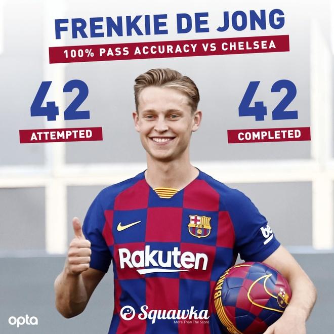 Thong ke gay soc cua De Jong trong tran ra mat Barca hinh anh 1