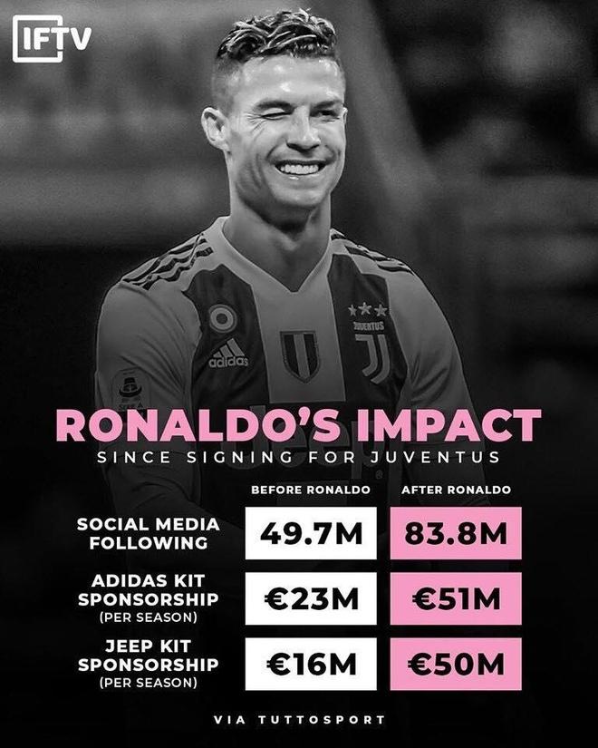 Lucky88 phân tích: Juventus kiếm bộn tiền nhờ Ronaldo