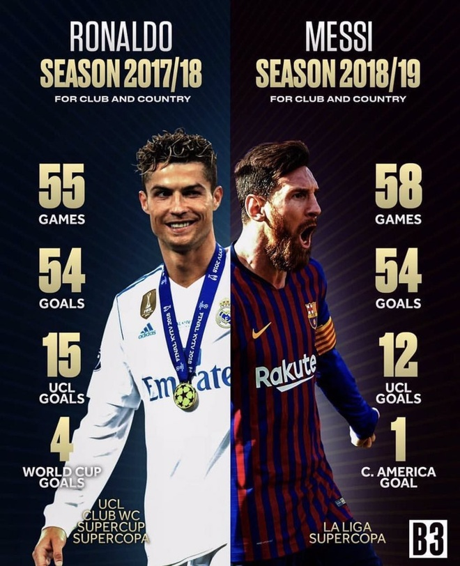 Messi gianh FIFA the best,  Ronaldo anh 1