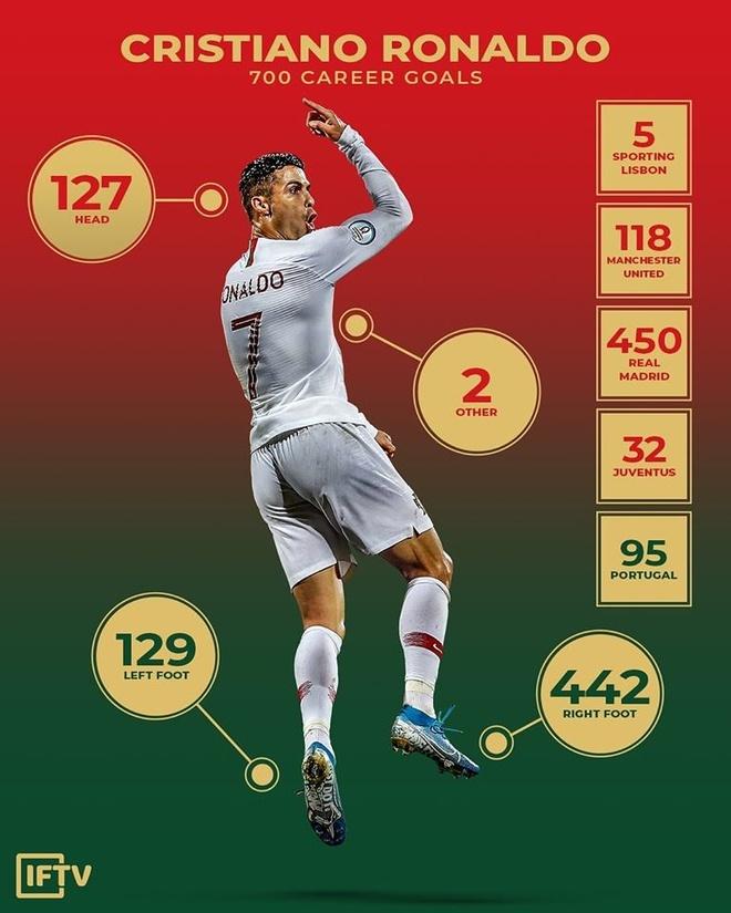Ronaldo ghi 700 ban trong su nghiep bang nhung cach nao hinh anh 1