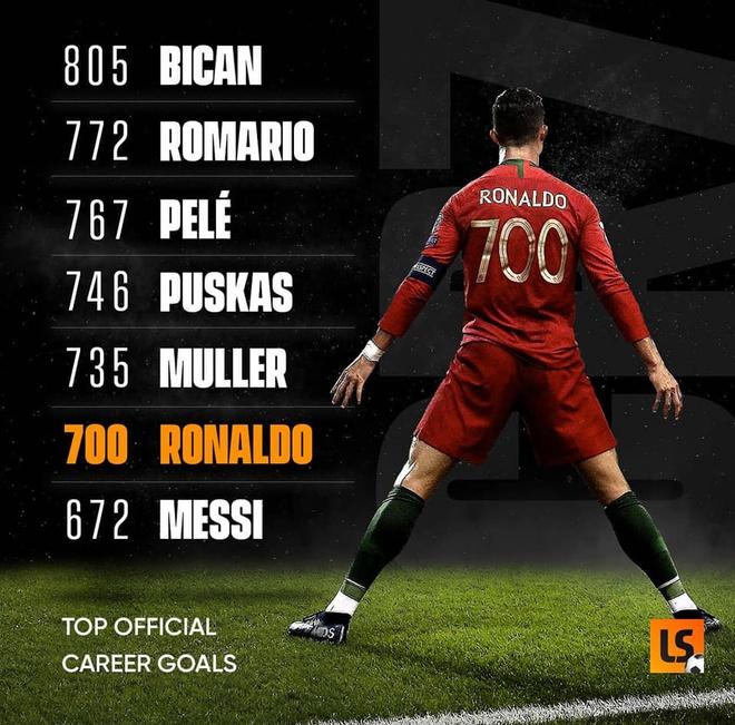Ronaldo ghi 700 ban trong su nghiep bang nhung cach nao hinh anh 2