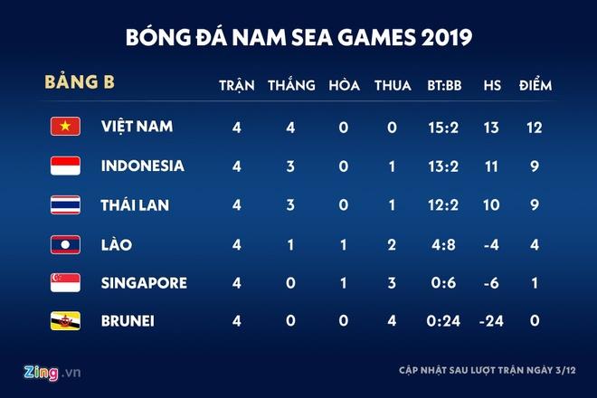 De bep Brunei 8-0, U22 Indonesia day Thai Lan xuong thu ba hinh anh 2