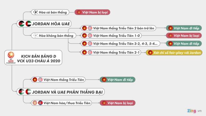 Kich ban nao de U23 Viet Nam vao tu ket giai chau A? hinh anh 1 57d194a9fdc4059a5cd5.jpg